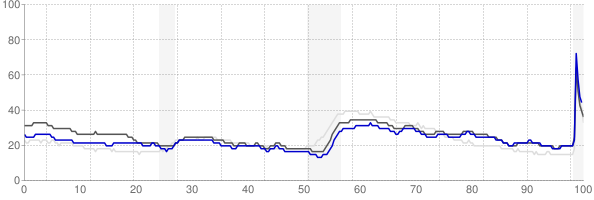 Charleston, West Virginia monthly unemployment rate chart